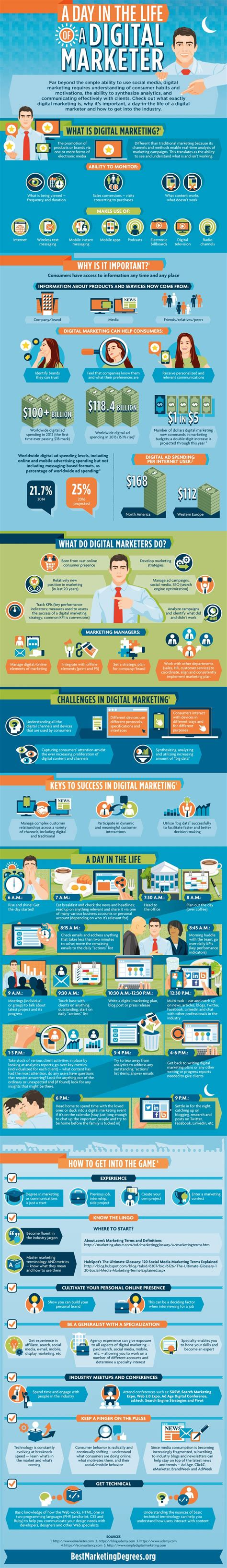 Digital Marketing Degree Florida by A Day In The Of A Digital Marketer Best Marketing
