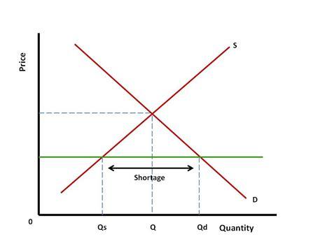 shortage diagram soaring avocado costs kanika s economic