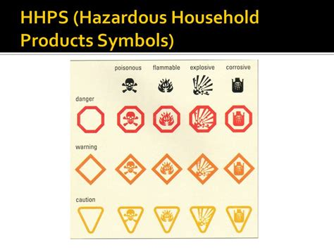 hazardous household products introduction to chemicals and safety ppt download