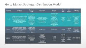 Distribution Strategy Template by Go To Market Distribution Model Powerpoint Diagram