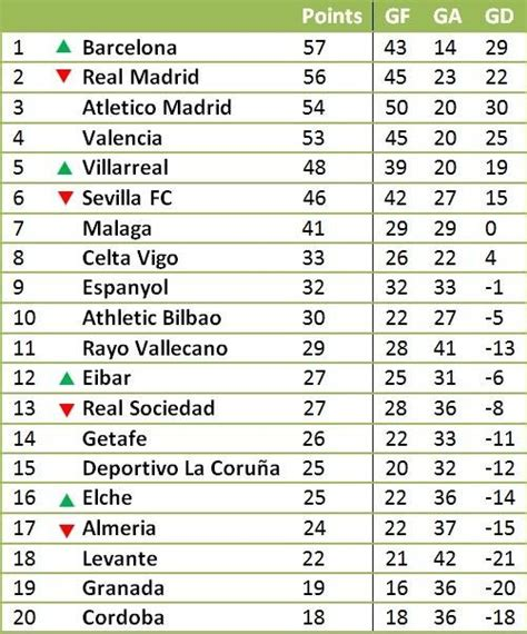 la liga table la liga table without messi and ronaldo s goals