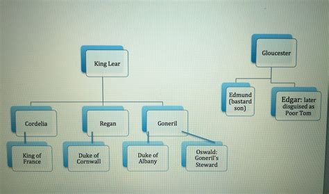 themes of king lear freedom of speech character tree king lear