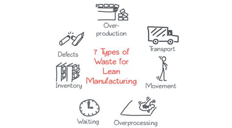 7 Types Of I by Lean Manufacturing The 7 Critical Causes Of Waste