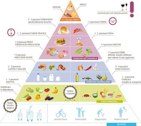 sta alimentare bene mangiando i principi della nutrizione