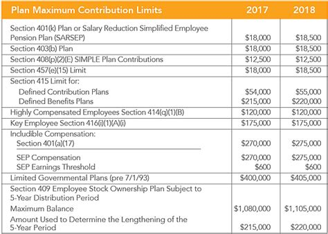 irs section 414 irs announces 2018 benefit plan contribution and pension