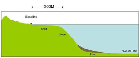 Continental Shelf Define by Definition Unclos Uk