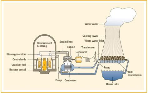 diagram of how a nuclear power plant works visiting the harris nuclear plant mpa student blogs