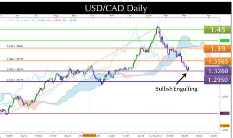 candlestick pattern for lupin gbp cad technical analysis reversal candlestick patterns