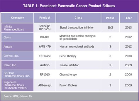trial themes list pancreatic cancer may no longer be immune to therapy as