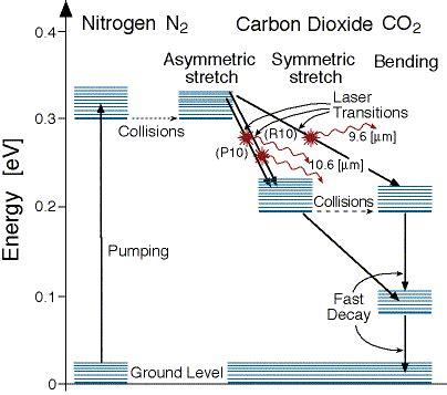 co2 laser diagram carbon dioxide lasers