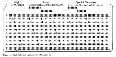 Punch Card Template For Mac by The Ibm 029 Key Punch