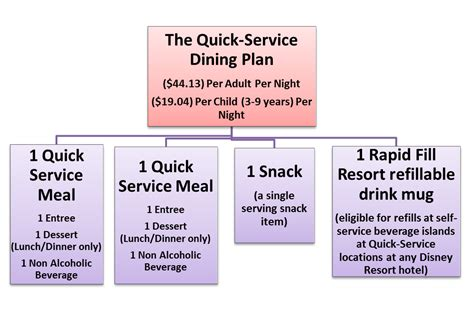 Disney Dining Plan Table Service A Beginners Guide To Using The Dining Plan