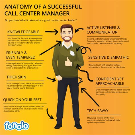 infographic the anatomy of a successful contact center manager fonolo