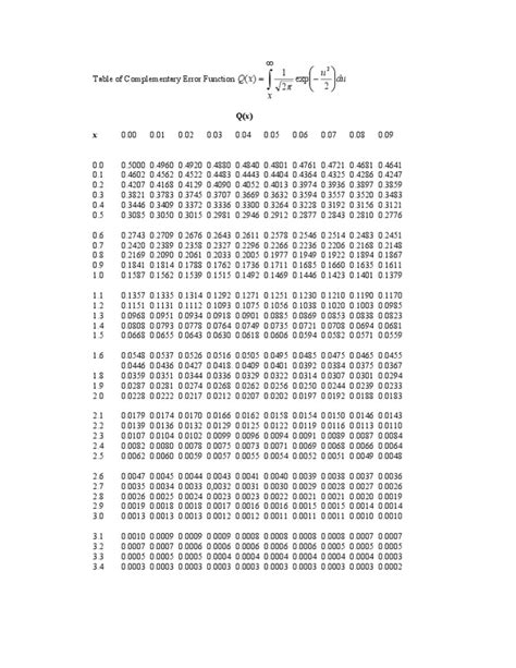 q function table