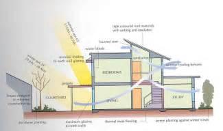 Home Design For Solar by Money Saving Tips For Green Building Mapawatt