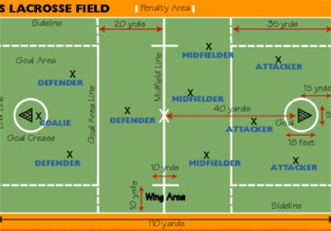 lacrosse field positions basic rules of lacrosse