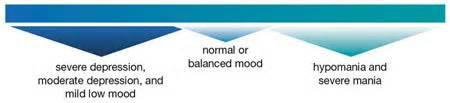 how long do bipolar mood swings last richard dreyfuss talks about bipolar disease celebrity