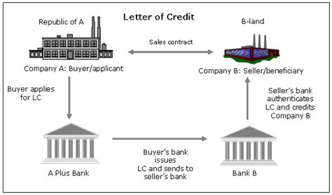 Canada Letter Of Credit 신용장 개설 신청 절차 the process of application for letter of