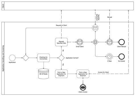 bpmn process collaboration diagram business process model and notation solution conceptdraw