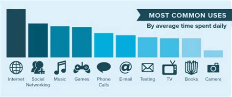 usage pattern analysis of smartphones smartphone statistics and tablet usage patterns
