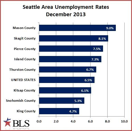 Seattle Mba Unemployment Rate by Better Unemployment Rates For Seattle In December Jon