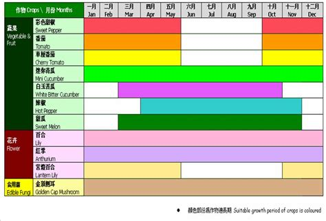 Flower Pic by Afcd Planting Schedule