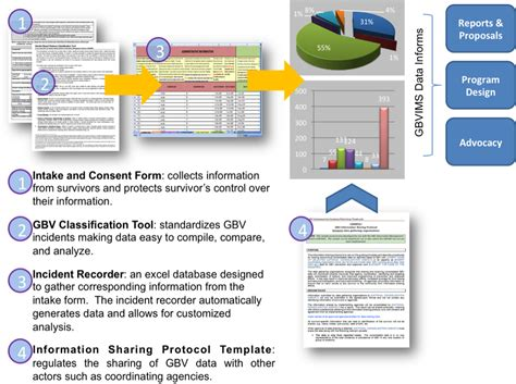 information sharing protocol template image collections