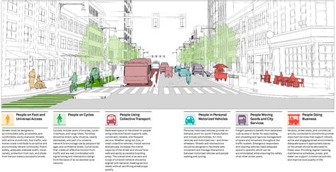 Urban Design Guidelines London | street users global designing cities initiative