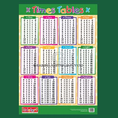 Printable Times Tables Australia | division table worksheets releaseboard free printable