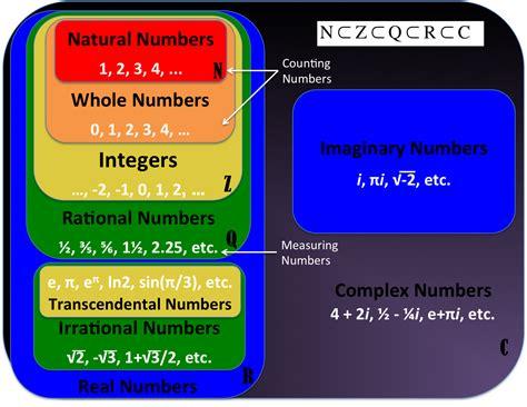 number sets diagram creating a number set venn diagram poster reflections of