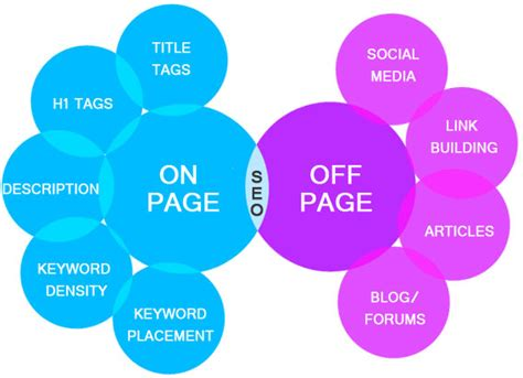 Types Of Seo Services 5 by Page Seo And Some Of It S Techniques Softloom It