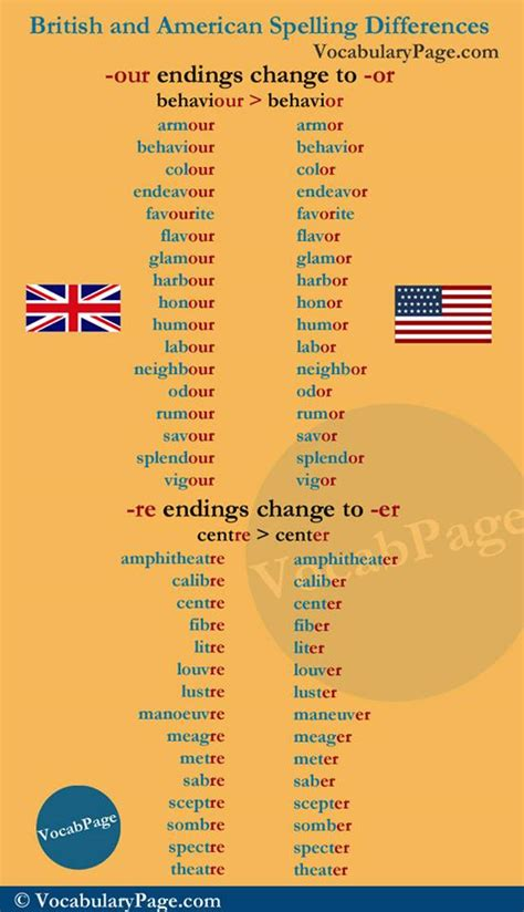 british  american spelling differences vocabulary home
