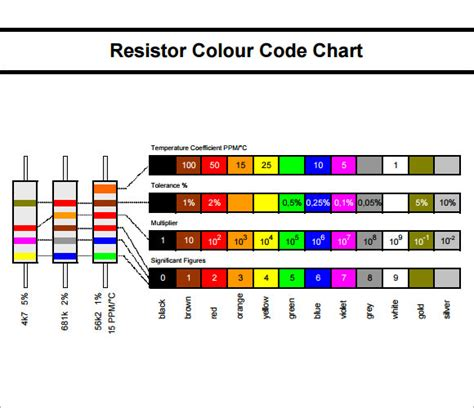 resistor color guide code resistor color code chart 7 free for pdf sle templates