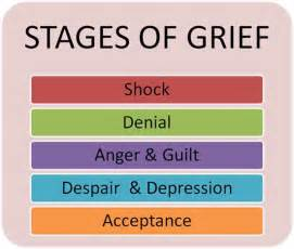 Com wp content uploads 2015 02 16699239 the five stages of grief jpg