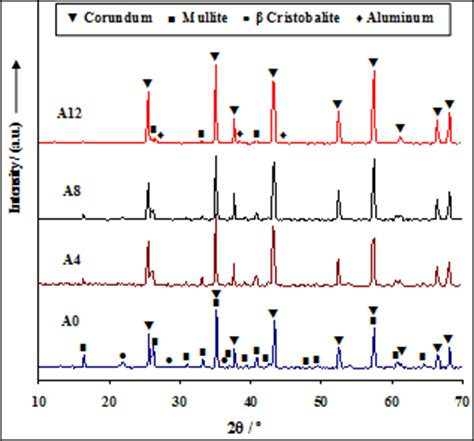 Xrd Pattern Of Mullite   the effect of microsilica and aluminum metal powder on the