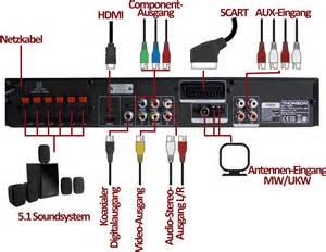 Thomson ht200sh 5 1 heimkinosystem 300 watt hdmi upscaler 1080p ald