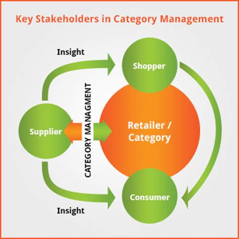 category management strategy template category driverlayer search engine
