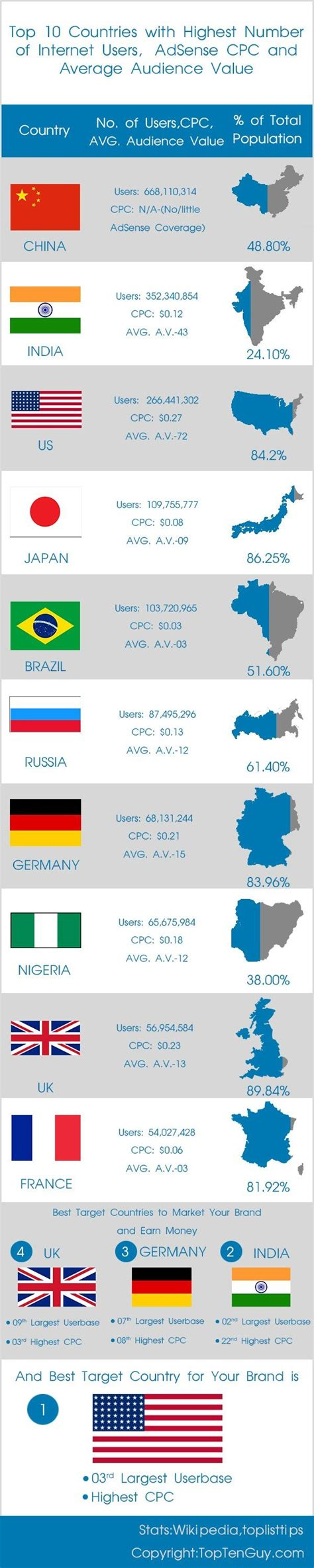 adsense cpc by country top 10 countries with most internet users adsense cpc and