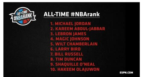 best all time the list of espn s 100 greatest nba players of all