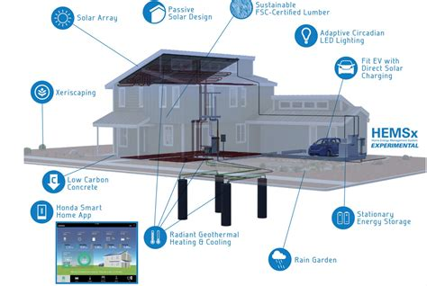 honda wants you to build your own home so they can make it