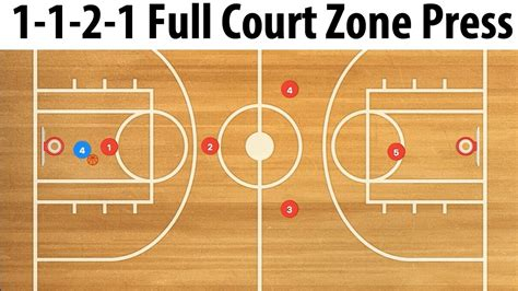 2 In 1 Basketball 1 1 2 1 court basketball zone press