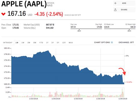 apple stock apple dips after reportedly telling suppliers to cut
