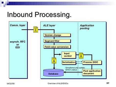 edi process flow diagram edi process flow diagram for ban pictures to pin on