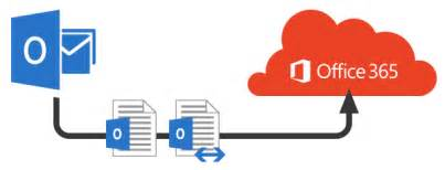 Office 365 Email Goldsmiths Office 365 Migration