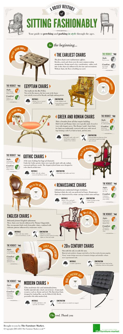 A Brief History Of Sitting Fashionably The Furniture Market