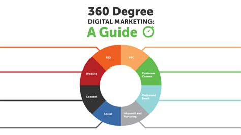 Design Your Own Home Online Easy by 360 Degree Digital Marketing A Guide Infographic