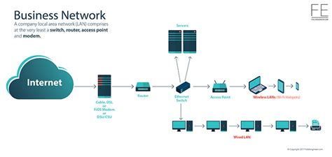 What Is Wireless Lan A Complete Guide By Fieldengineer Com