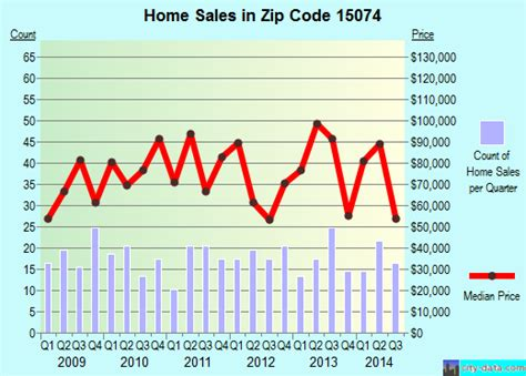 rochester pa zip code 15074 real estate home value