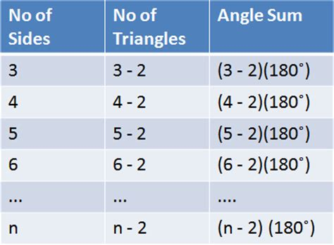 Sum Of Interior Angles Chart by Proof Of The Polygon Angle Sum Theorem