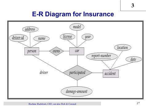 entity relationship diagram sle sle er diagram 28 images sle er diagram 28 images